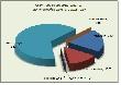 В Алтайском крае производство мяса птицы в 2011 году к уровню 2010 года увеличилось на 2358,5 тонн