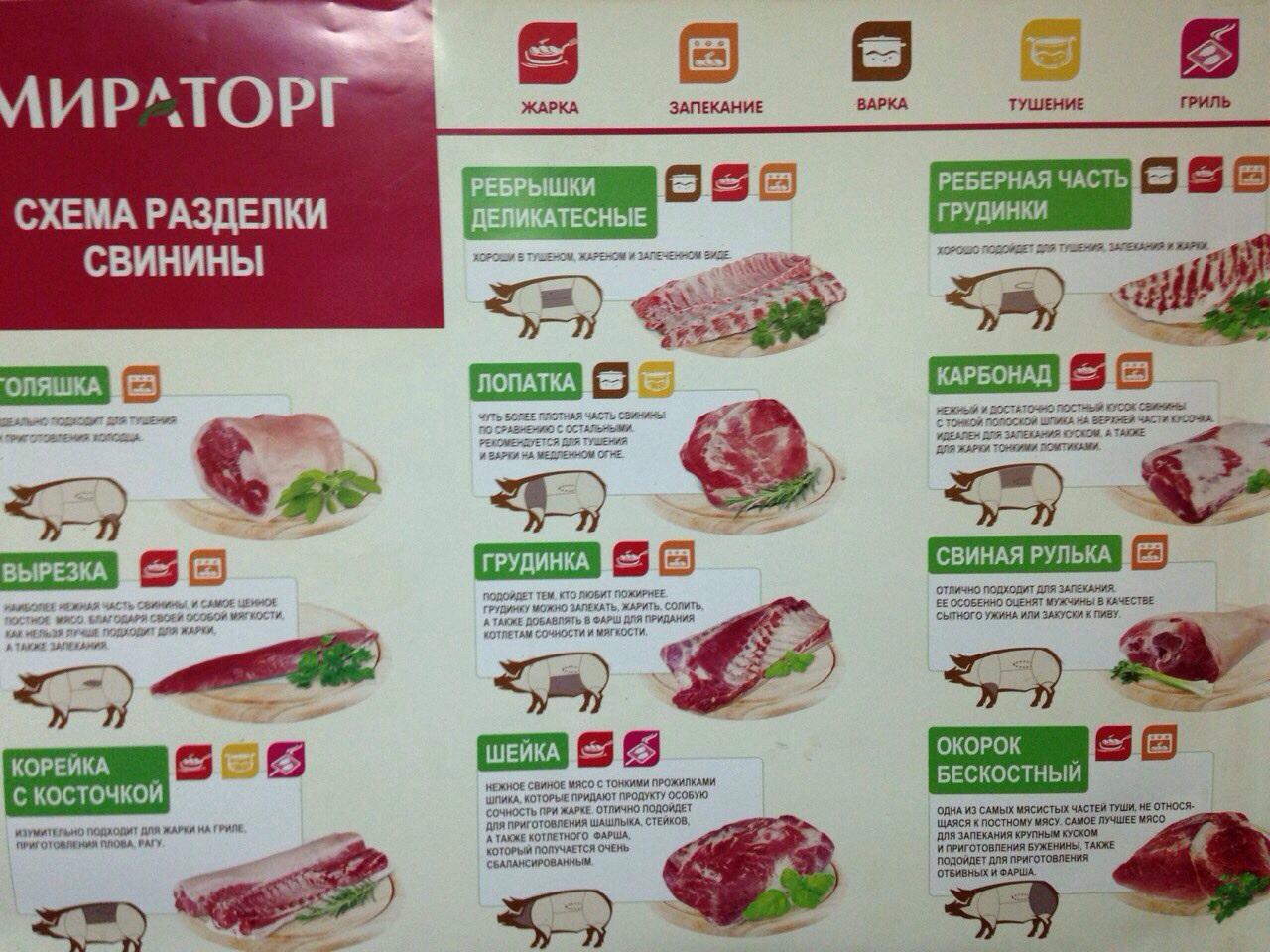 Мясо, мясные полуфабрикаты, субпродукты
