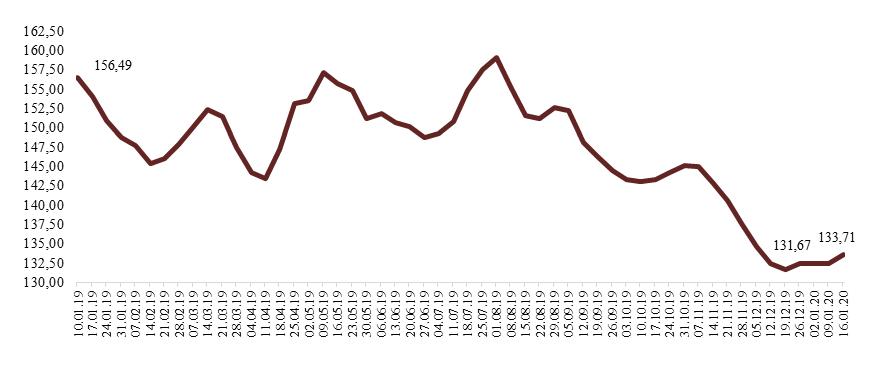 """ФГБУ «Центр Агроаналитики»: """"Рынок мяса в России: итоги 2019 г. и перспективы"""""""
