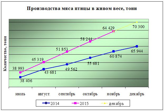 «Птицефабрика «Рефтинская» подвела промежуточные итоги за 11 месяцев 2015 года