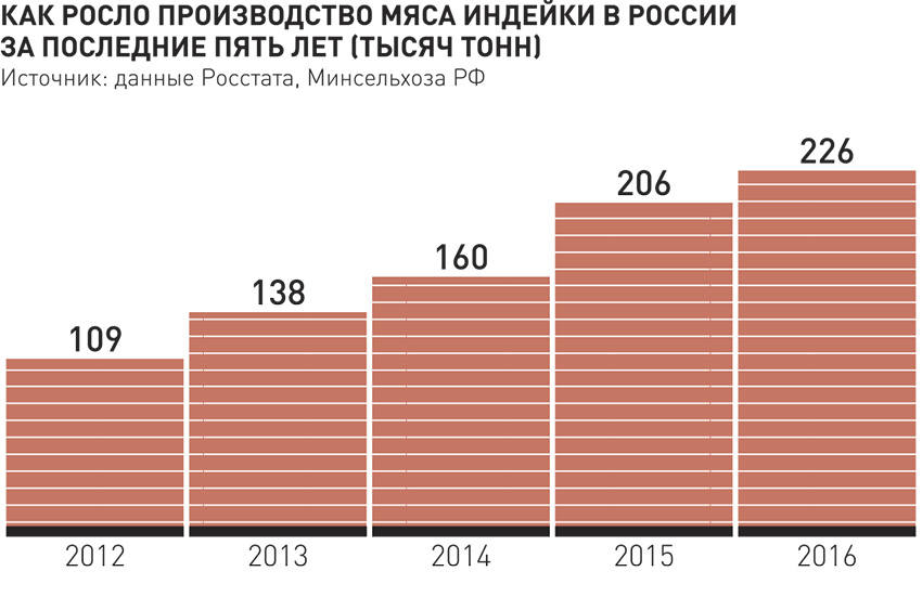 Через четыре года экспорт мяса индейки из России может вырасти в 28 раз
