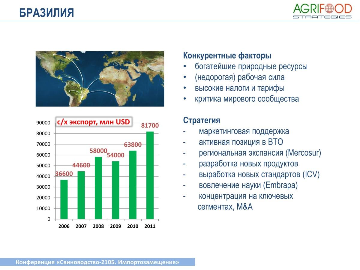 "Презентация президента Agrifood Strategies Альберта Давлеева на конференции ""Свиноводство-2015"""