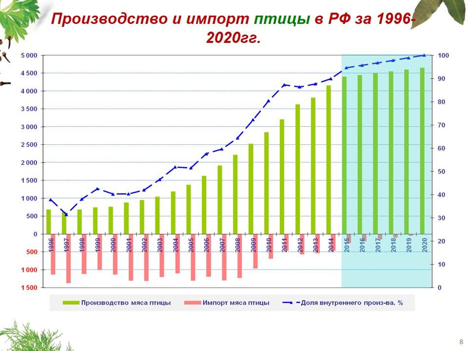 "Презентация Мушега Мамиконяна: ""Перспективы до 2020 г. Мясная отрасль РФ"""