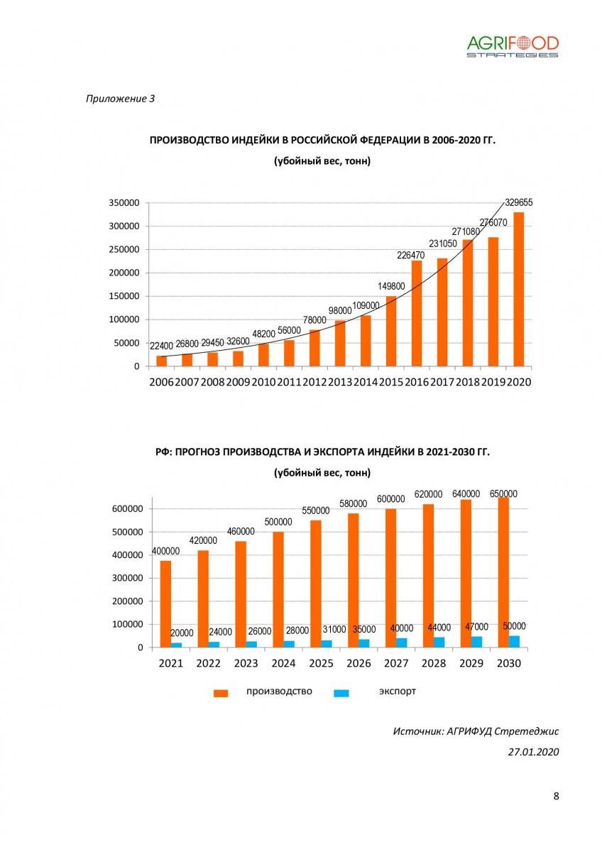 Российское индейководство  восстанавливает рекордные темпы роста