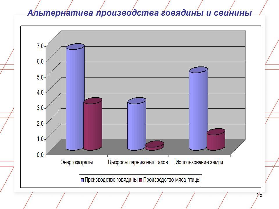 Тезисы о будущем: Мясная отрасль. Из доклада Мамиконяна Мушега Лорисовича